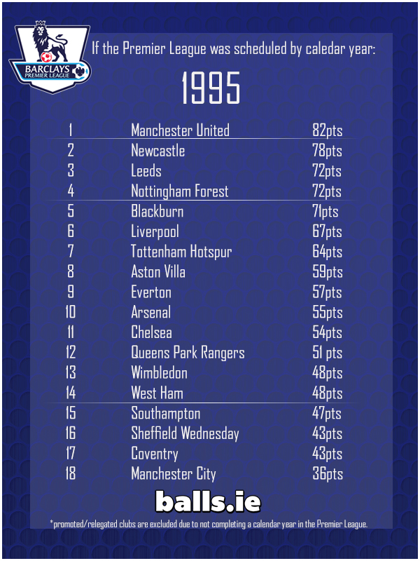 Calendar Year Premier League Table : The definitive list of premier league winners by calendar