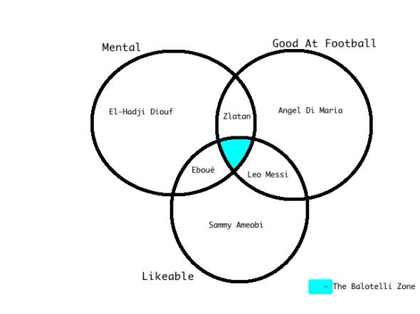 Best Balotelli Venn Diagram Ever Balls