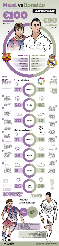 Messi V Ronaldo - The Infographic | Balls ie