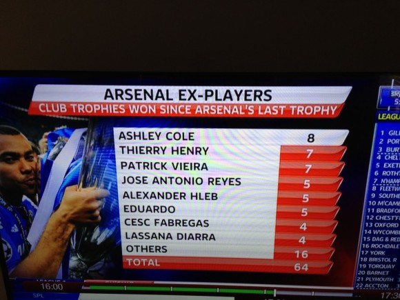 That Is A Long List Of Players And Highlights Just How Much Quality Has Left Arsenal Since The FA Cup Win In 2005