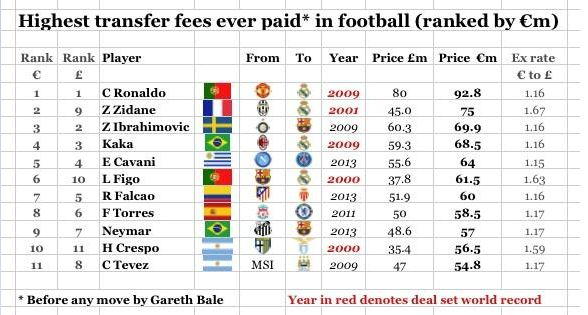 Putting The Bale Bid Into Context