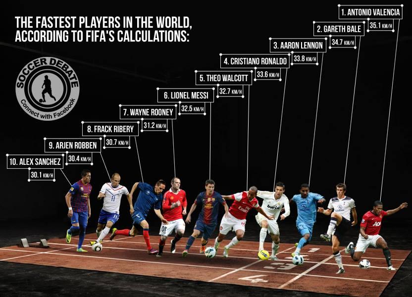 Imagini pentru fastest player