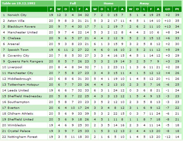 Was this the oddest looking premier league table of all - Premier league football league table ...