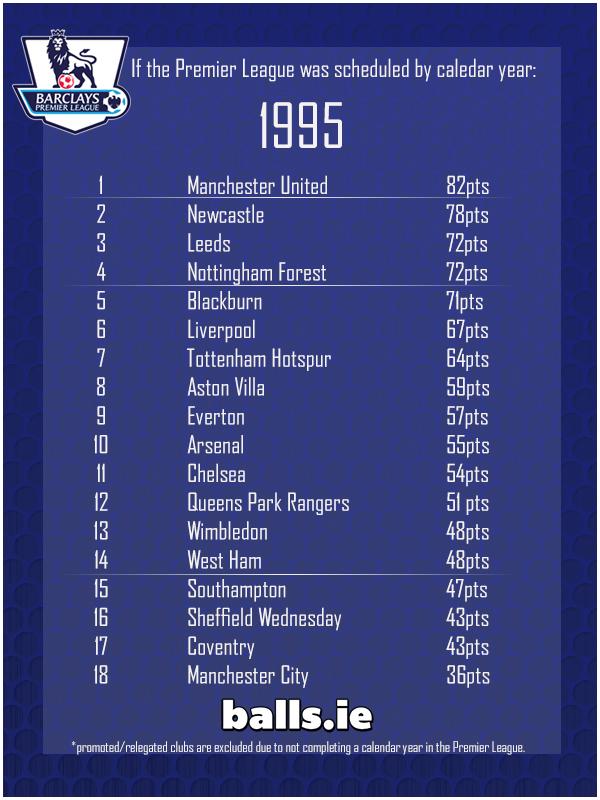 Bbc premier league table calculator cabinets matttroy - Bbc football league 1 table ...