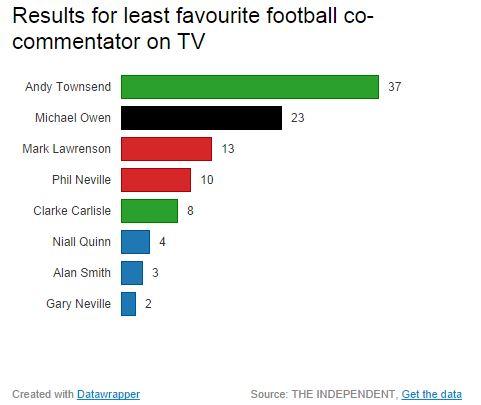 worst football pundit