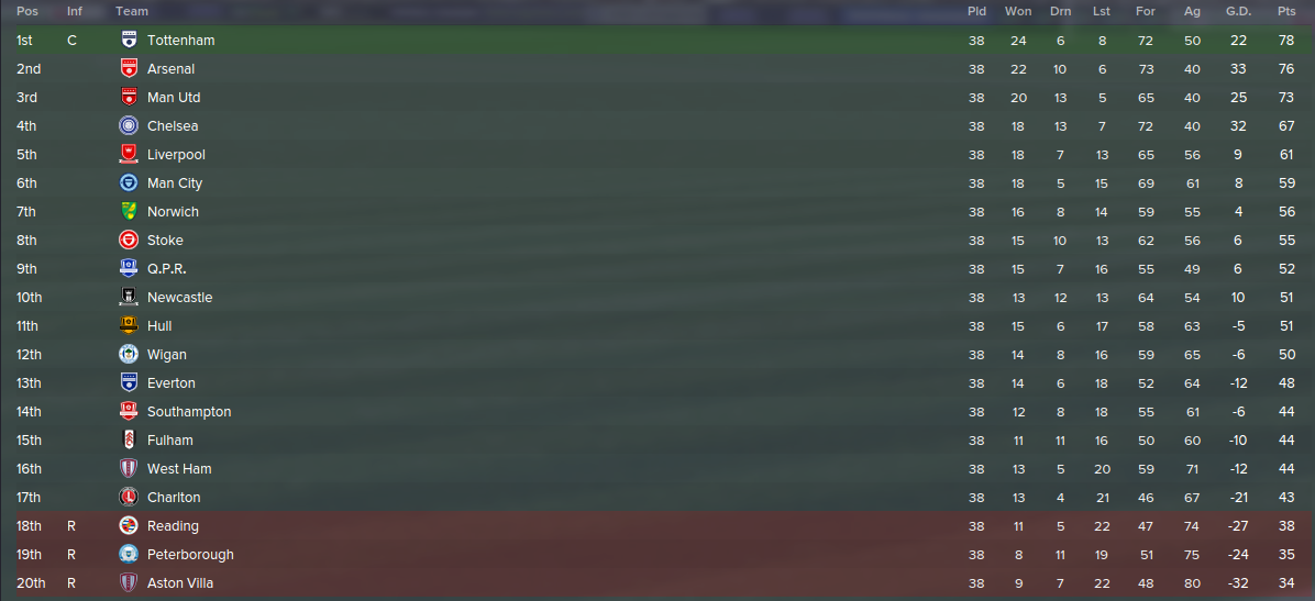 The Premier League In 2021 According To Football Manager ...
