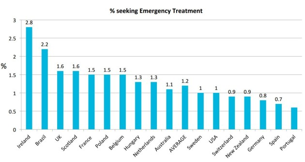 emergency-by-country-630x335