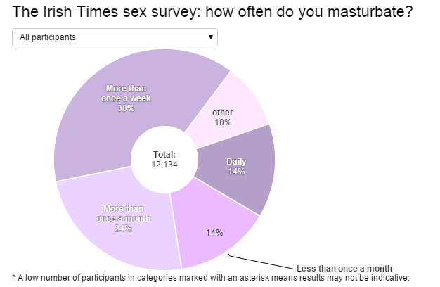 What Women Told Us About Masturbation