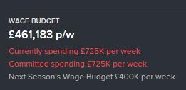 wage budget