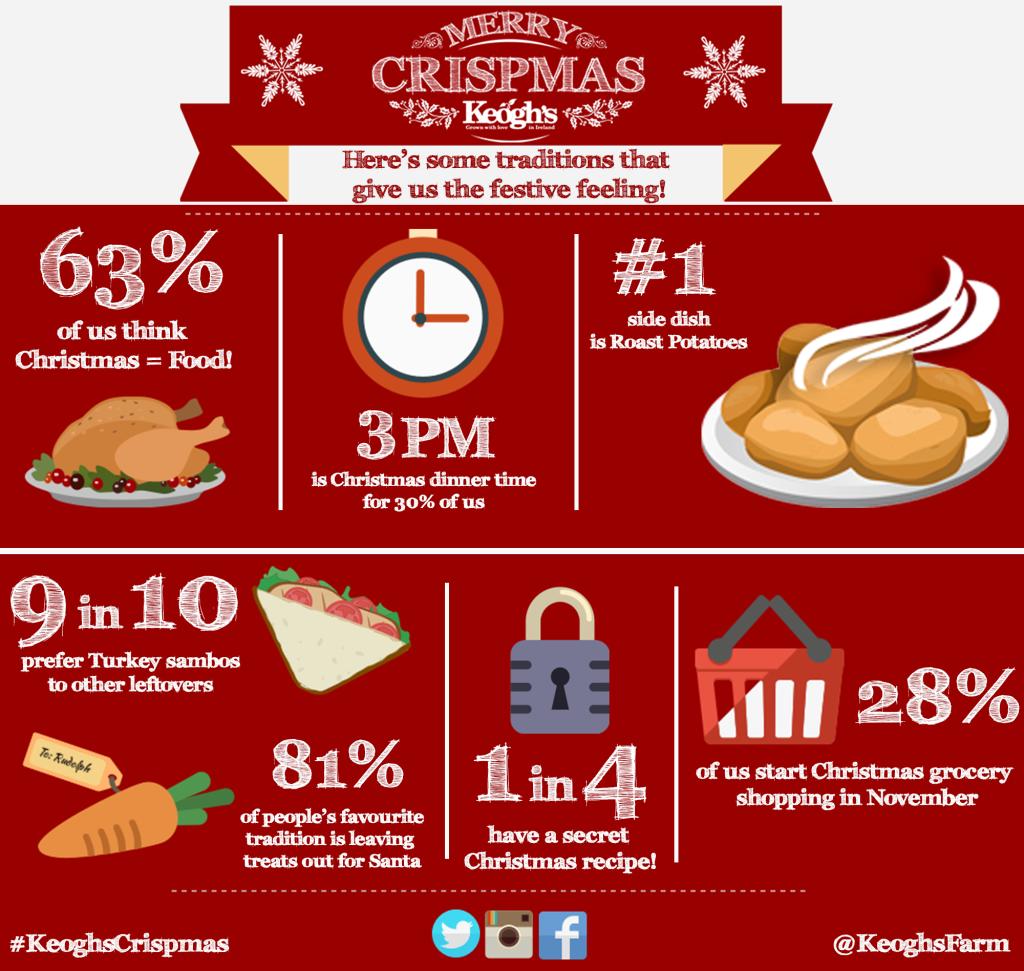 Keoghs Crispmas Infographic