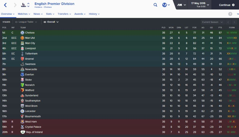 We put ireland in the premier league on 39 football manager - Premier league football league table ...