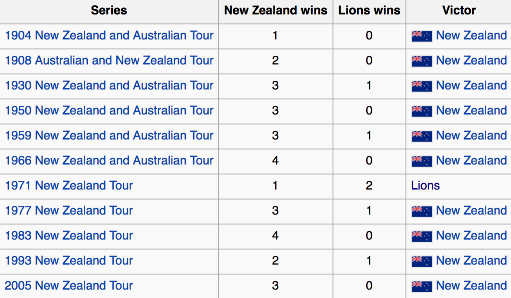 Lions record against New Zealand