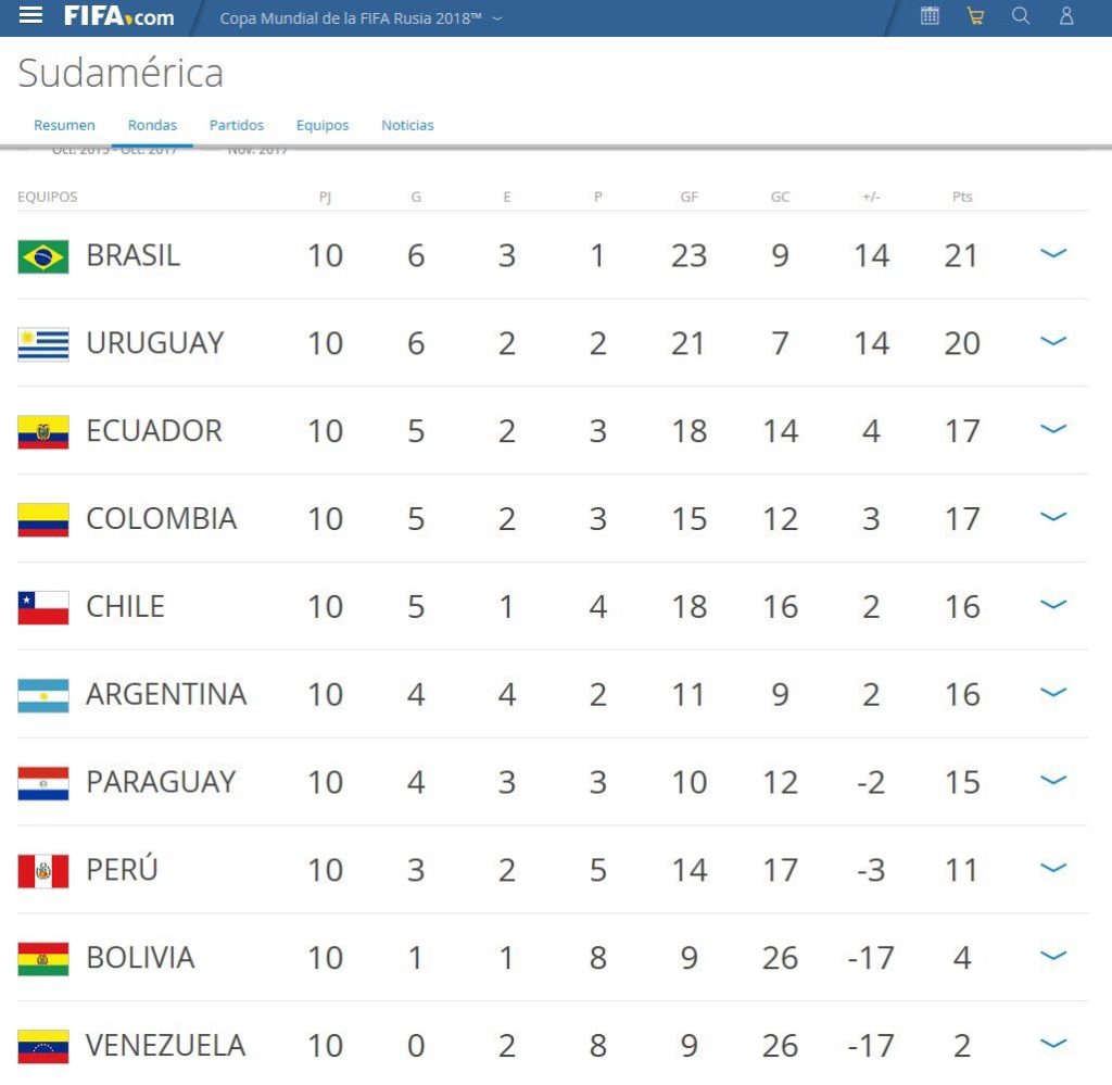 чемпионат мира по футболу 2018 квалификация аргентина
