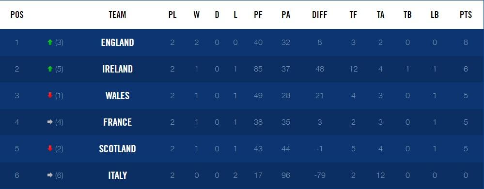 Bonus point maths suggest outlook still bleak for ireland for League table 6 nations