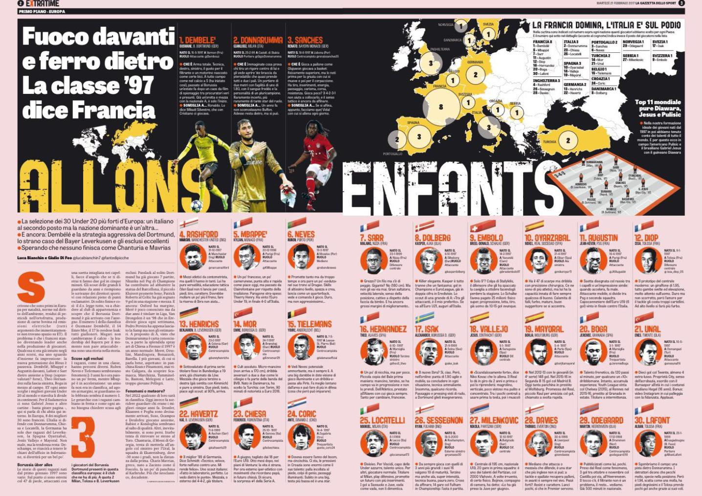 best u20 players in europe