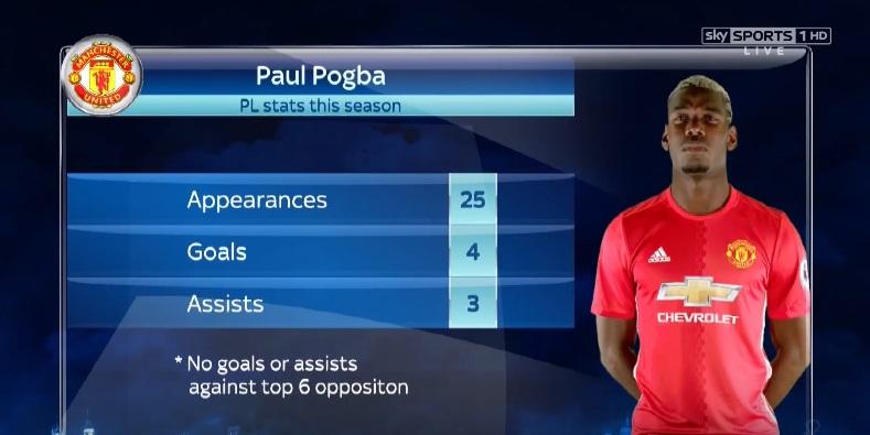 Lampard on Pogba