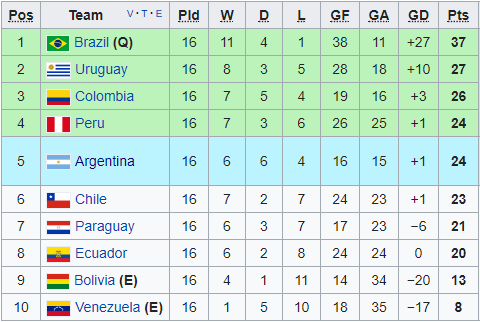 south america world cup qualifying