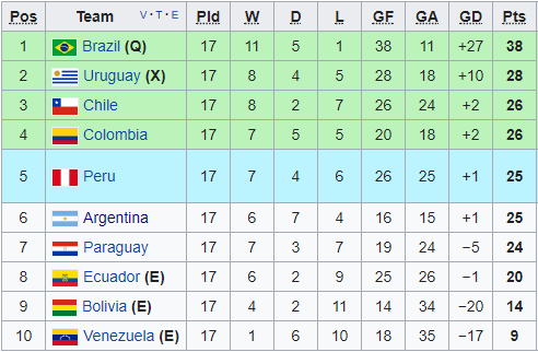 south american world cup qualifying