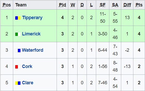 Munster Minor Hurling Championship Is The Most Competitive In
