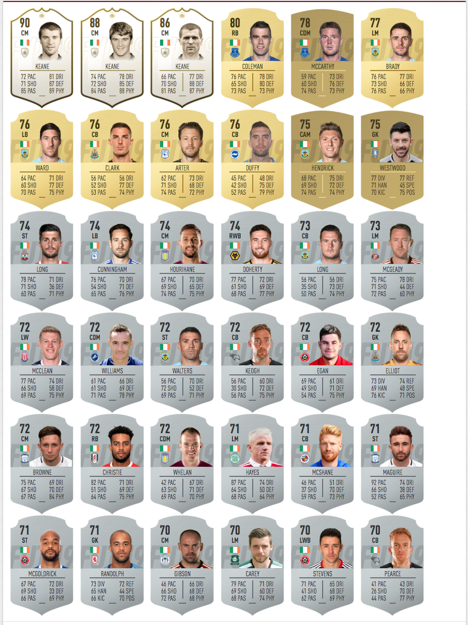 fifa 19 ireland player ratings