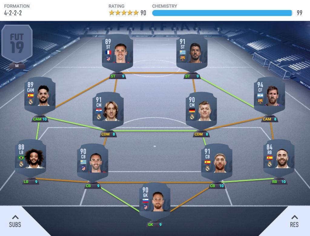 The Best FIFA 19 La Liga Ultimate Team