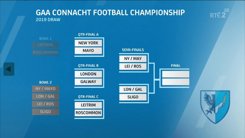 2019 All-Irleand Football Championship