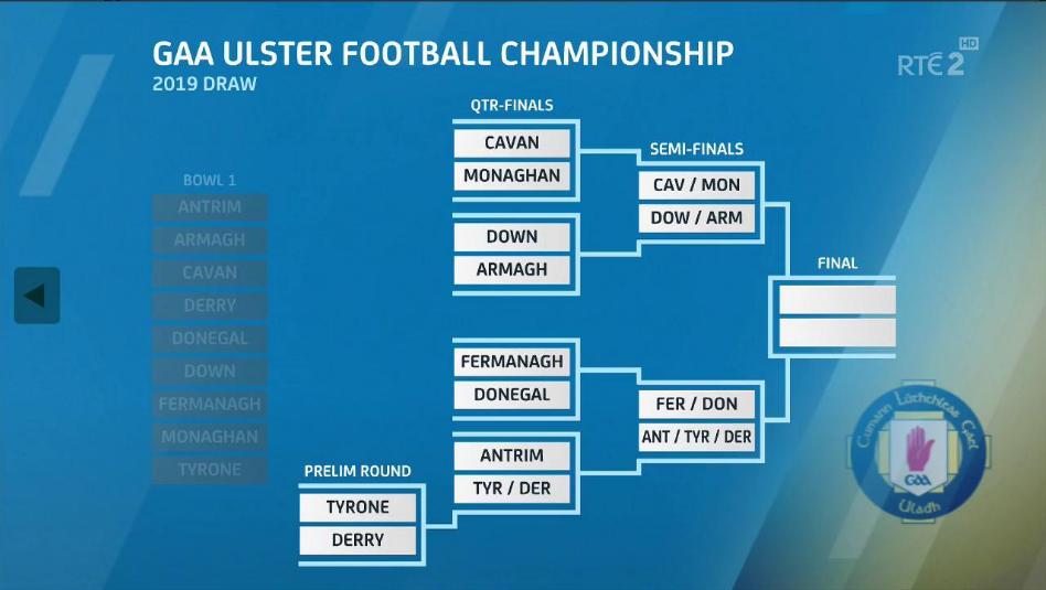 2019 All-Ireland football championship
