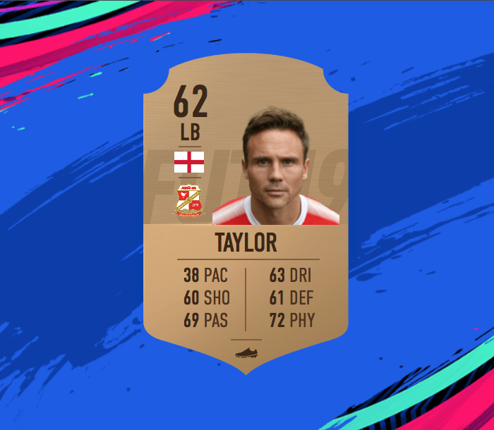 Here Is A Team Made Up Of The Slowest Players In FIFA 19