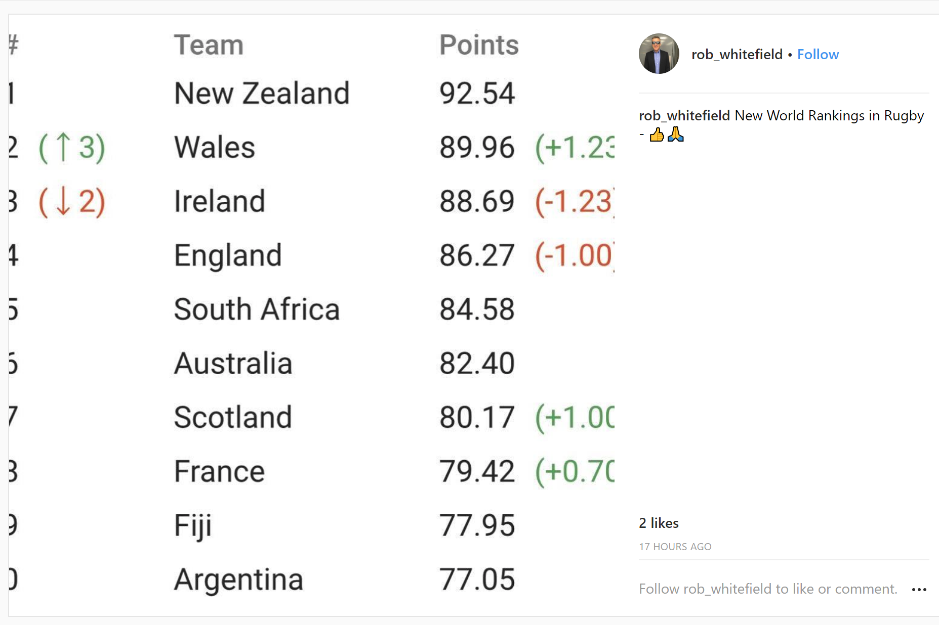 World Rankings, Ireland, Rugby