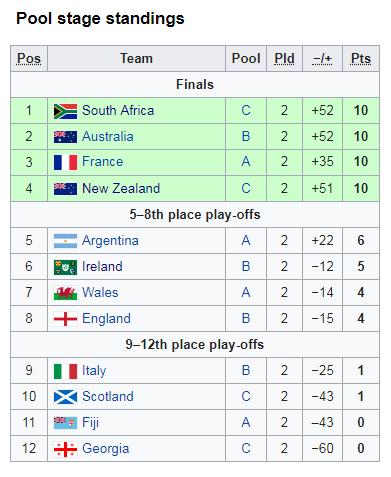 ireland u20s world rugby u20 championship standings 2019