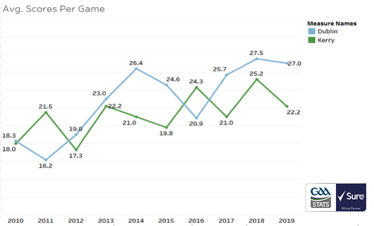 dublin kerry scoring averages 2010 -2019