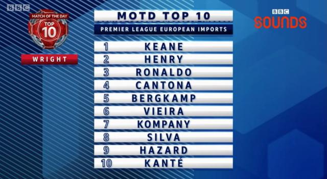 ian wright top ten premier league european imports
