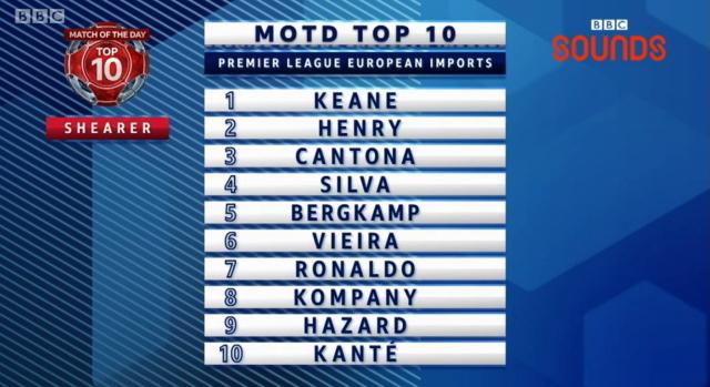 alan shearer top ten premier league european imports