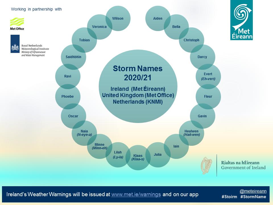 storm names ireland 2020 2021