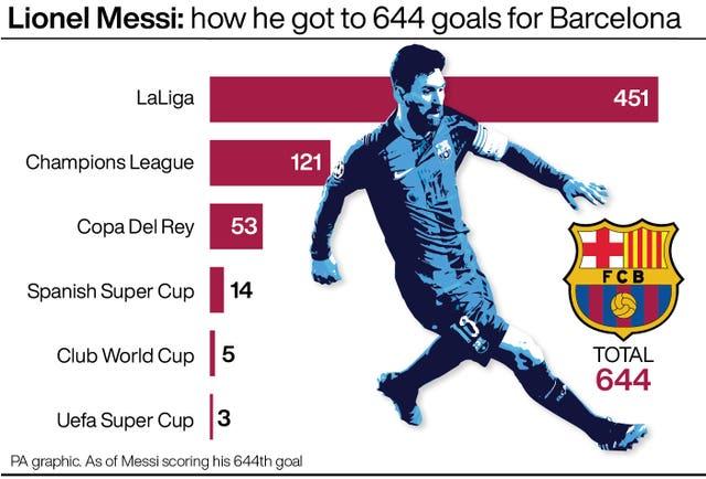 Leo Messi Record
