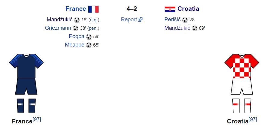 World Cup final kit 2018 Wikipedia